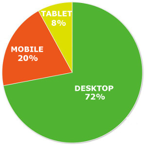 mobile website traffic for speakers