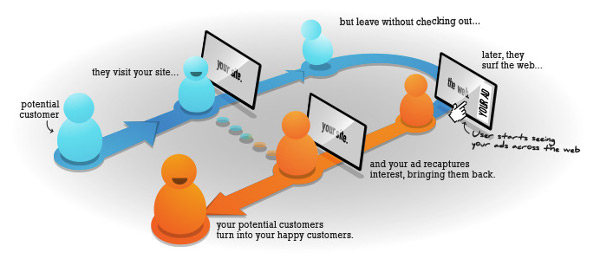 Retargeting for mobile websites